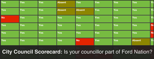 Toronto Council Scorecard