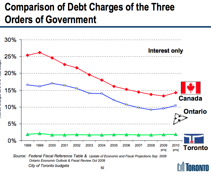 Debt Charges (Interest Only) — Government Comparison