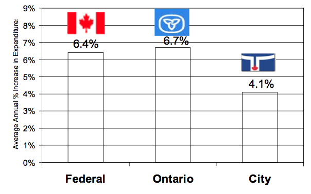 Comparison of spending increases: Federal vs. Provincial vs. Municipal