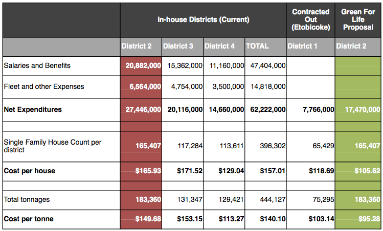 Solid Waste Collection: Current Cost Per District Versus GFL Proposal