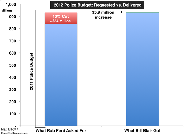 2012 Police Budget: Requested vs. Delivered