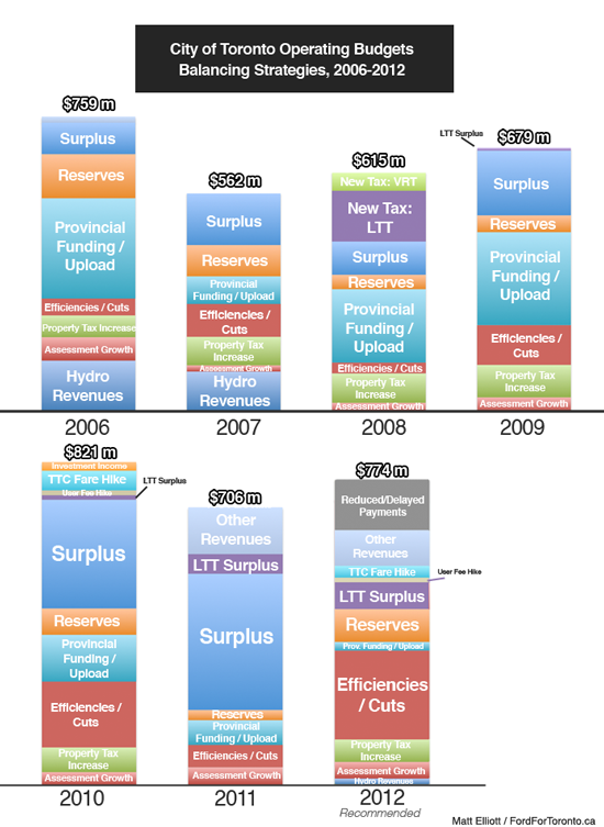 City of Toronto Operating Budgets, 2006-2012 (Recommended)