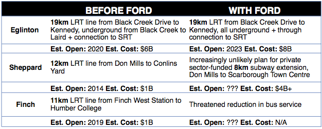 Transit Plan comparison: Before Ford versus With Ford