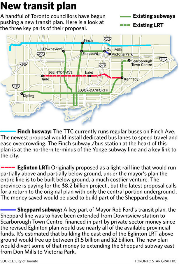 Toronto Star: Proposed New Transit Plan