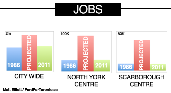Rob Ford's Reasons Why Not Subways: 1 - Jobs