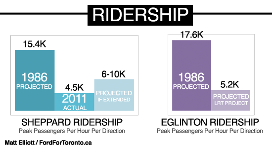 Rob Ford's Reasons Why Not Subways: 1 - Ridership