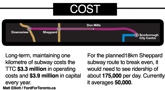 Rob Ford's Reasons Why Not Subways: 3 - Cost