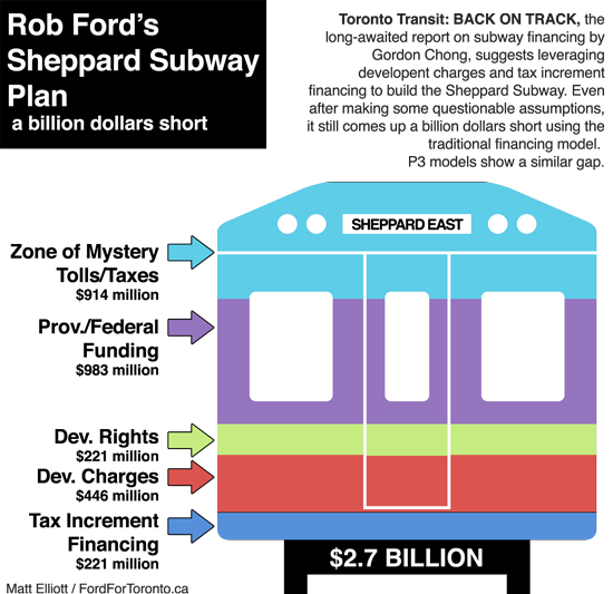 Rob Ford's Sheppard Subway Plan: a  billion dollars short