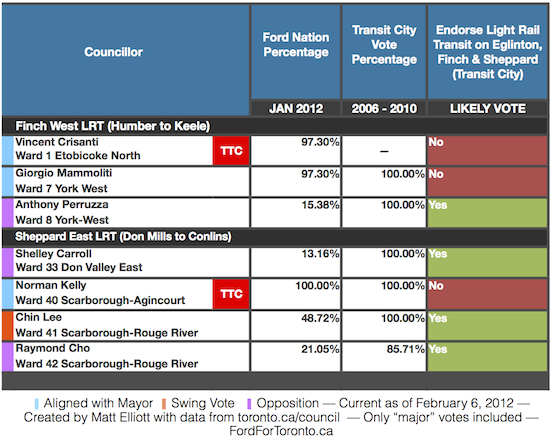 Councillors Against Transit: How are councillors voting on projects set to pass through their wards?
