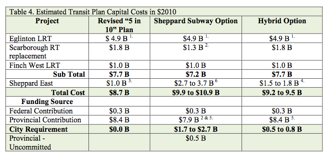 Panel report: Financing transit on Sheppard