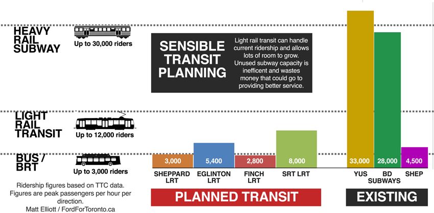 Sensible Transit Planning: Ridership versus Capacity