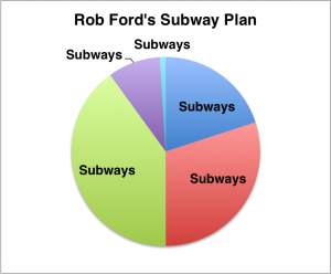Ford's Subway Plan: As A Pie Chart (Artist's Representation)